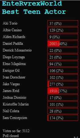 Here's the final result of Poll Votes in our site. Best Teen Drama Actor (at ...
