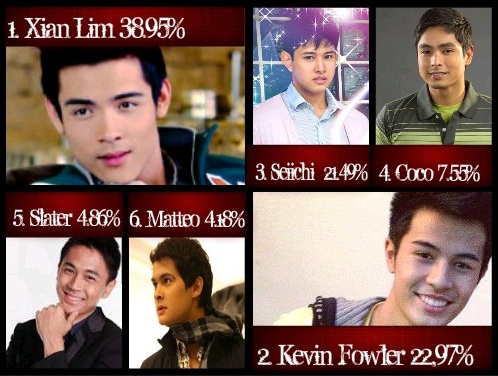 top 6 most good-looking male celebs  2011  part 2