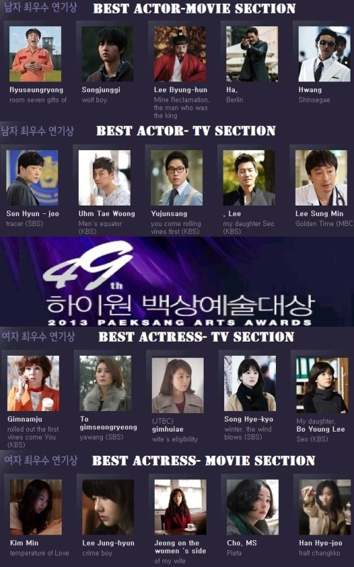 49th Baeksang Arts Awards 2013 List of Nominees Revealed!