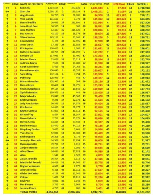 TOP 100 PHILIPPINE ARTISTS 2012 f