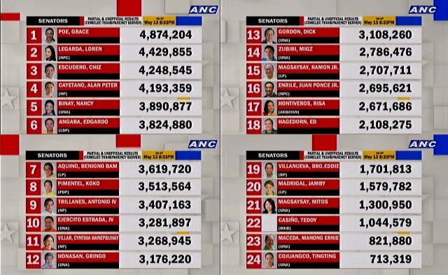 senatorial race partial results may 2013 election